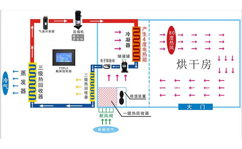 热泵烘干设备工作原理